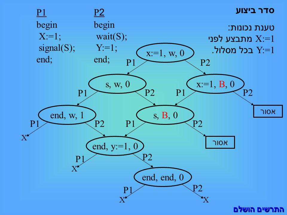 P1 begin X:=1; signal(S); end; סדר ביצוע טענת נכונות : X:=1 מתבצע לפני Y:=1 בכל מסלול. P2 begin wait(S); Y:=1; end; x:=1, w, 0 s, w, 0 P1 x:=1, B, 0 P