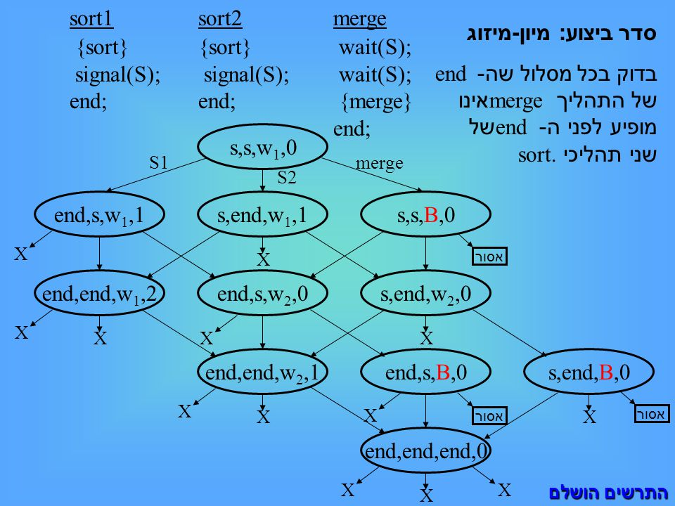s,s,w 1,0 sort1 {sort} signal(S); end; סדר ביצוע : מיון - מיזוג בדוק בכל מסלול שה - end של התהליך merge אינו מופיע לפני ה - end של שני תהליכי sort.