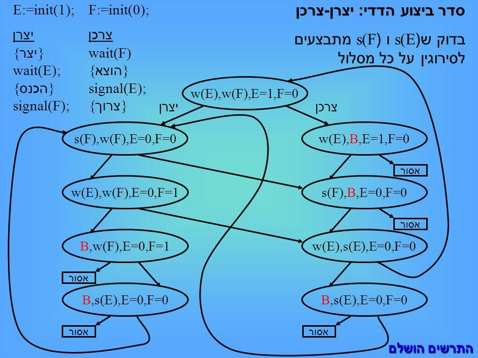 E:=init(1); יצרן { יצר } wait(E); { הכנס } signal(F); סדר ביצוע הדדי : יצרן - צרכן בדוק ש (s(E ו (s(F מתבצעים לסירוגין על כל מסלול F:=init(0); צרכן wait(F) { הוצא } signal(E); { צרוך } w(E),w(F),E=1,F=0 w(E),w(F),E=0,F=1B,w(F),E=0,F=1B,s(E),E=0,F=0 אסור s(F),B,E=0,F=0w(E),s(E),E=0,F=0 התרשים הושלם w(E),B,E=1,F=0 צרכן s(F),w(F),E=0,F=0 יצרן