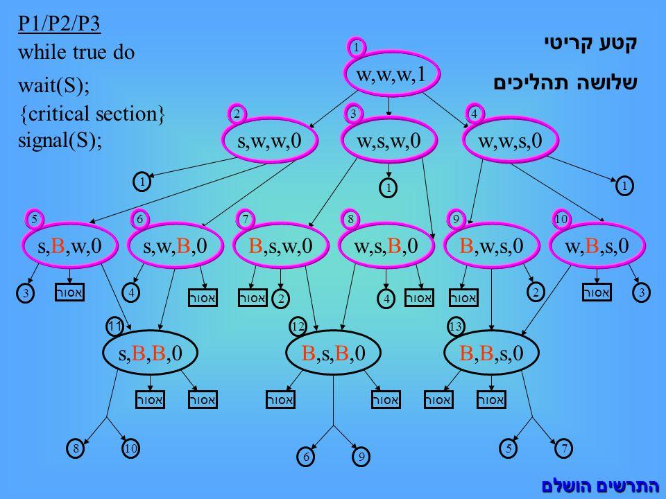 P1/P2/P3 while true do wait(S); {critical section} signal(S); s,w,w,0 2 1 1 1 w,s,w,0 3 w,w,w,1 1 4 w,w,s,0 s,B,w,0 5 s,w,B,0 6 B,s,w,0 7 w,B,s,0 10 w,s,B,0 8 3 אסור s,B,B,0 11 אסור 4 810 אסור 2 B,s,B,0 12 אסור 69 4 B,B,s,0 13 אסור 75 32 B,w,s,0 9 התרשים הושלם קטע קריטי שלושה תהליכים