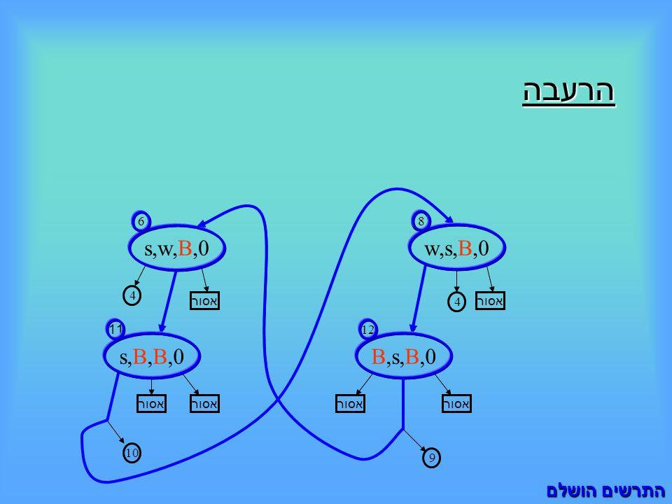 הרעבה s,w,B,0 6 B,s,B,0 12 4 אסור 4 s,B,B,0 11 10 w,s,B,0 8 9 התרשים הושלם