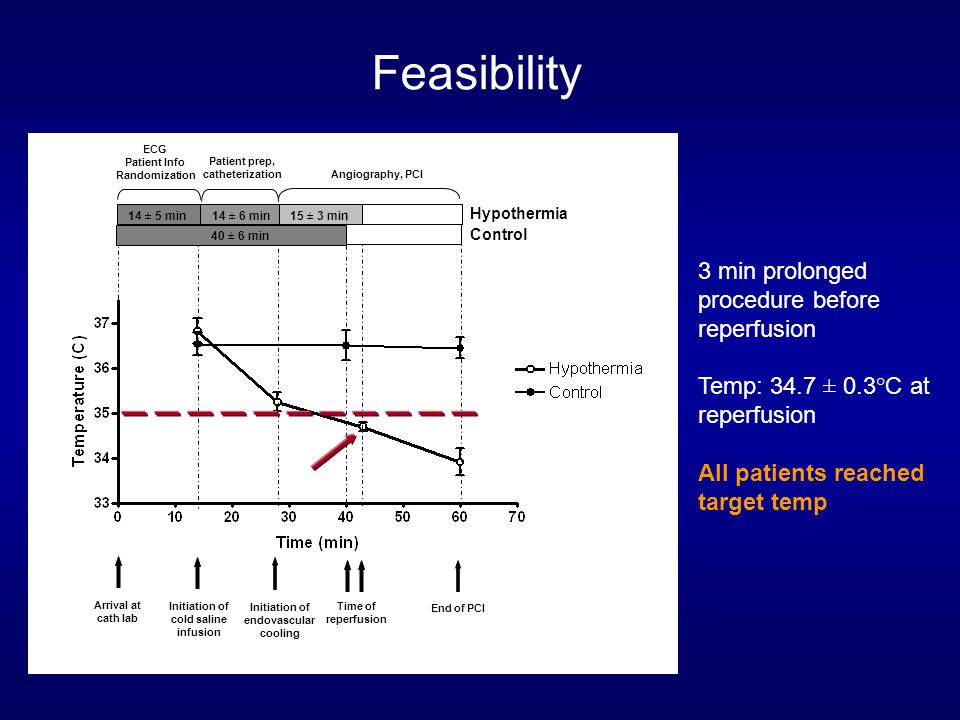 Feasibility Arrival at cath lab ECG Patient Info Randomization Time of reperfusion Initiation of cold saline infusion Initiation of endovascular cooling Patient prep, catheterization Angiography, PCI End of PCI 14 ± 5 min14 ± 6 min15 ± 3 min 40 ± 6 min Hypothermia Control 3 min prolonged procedure before reperfusion Temp: 34.7 ± 0.3°C at reperfusion All patients reached target temp