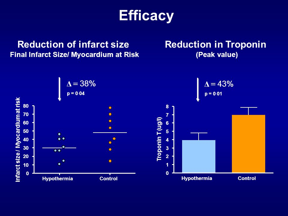 Reduction of infarct size Final Infarct Size/ Myocardium at Risk Reduction in Troponin (Peak value) Efficacy p = 0·04 HypothermiaControl 0 10 20 30 40 50 60 70 80 Δ = 38% Infarct size / Myocardium at risk HypothermiaControl 0 1 2 3 4 5 6 7 8 Troponin T (ug/l) p = 0·01 Δ = 43%