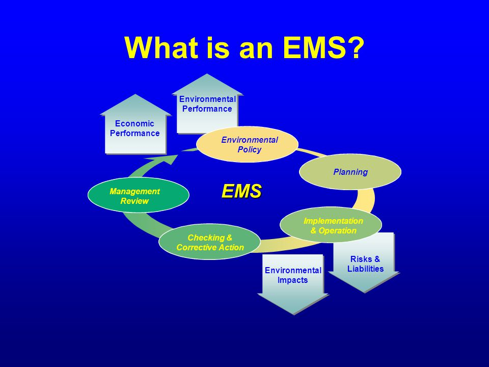 What is an EMS? Risks & Liabilities Environmental Impacts Environmental Policy Planning Implementation & Operation Checking & Corrective Action Manage