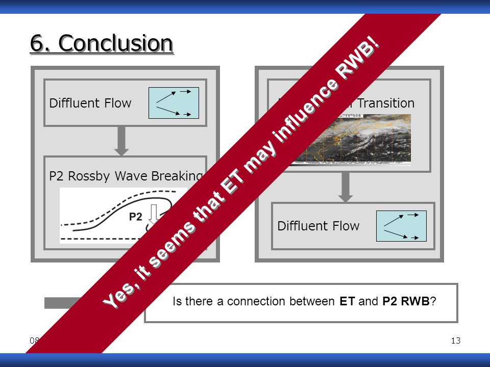 08/18/1413 6. Conclusion Diffluent FlowExtratropical Transition P2 Rossby Wave Breaking Diffluent Flow Is there a connection between ET and P2 RWB? Ye