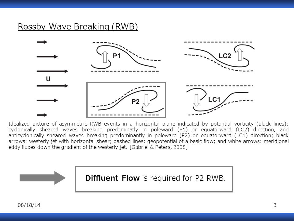 08/18/143 Rossby Wave Breaking (RWB) Diffluent Flow is required for P2 RWB.