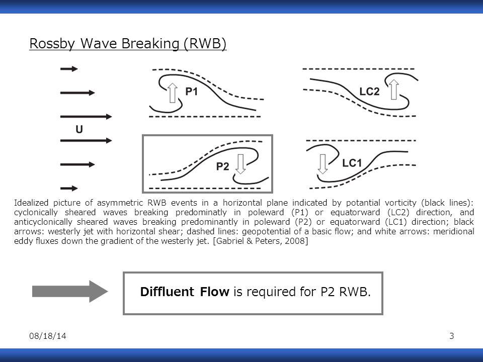 08/18/1414 7.Summary Research Question: Does ET influence poleward RWB.