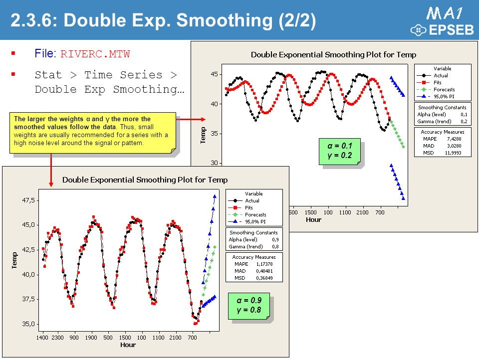 2.3.6: Double Exp. Smoothing (2/2)  File: RIVERC.MTW  Stat > Time Series > Double Exp Smoothing… α = 0.9 γ = 0.8 α = 0.1 γ = 0.2 The larger the weig
