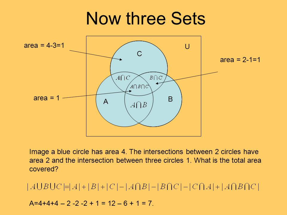 Now three Sets A B C U Image a blue circle has area 4. The intersections between 2 circles have area 2 and the intersection between three circles 1. W