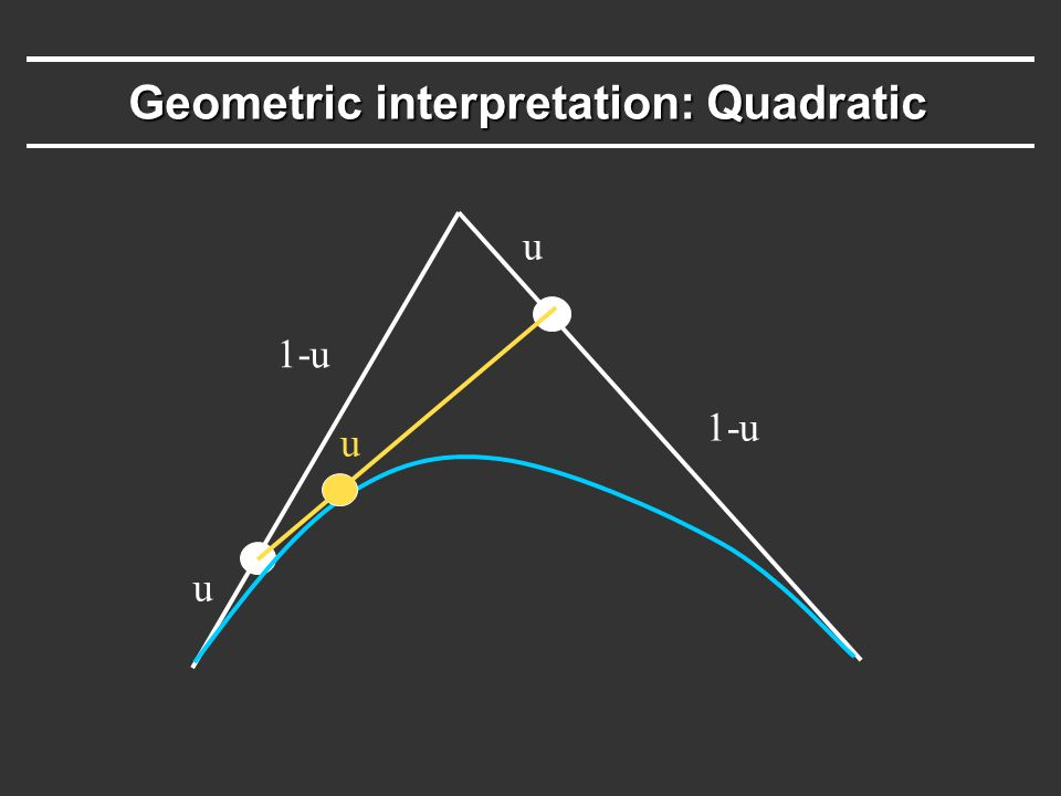 Geometric interpretation: Quadratic u u u 1-u