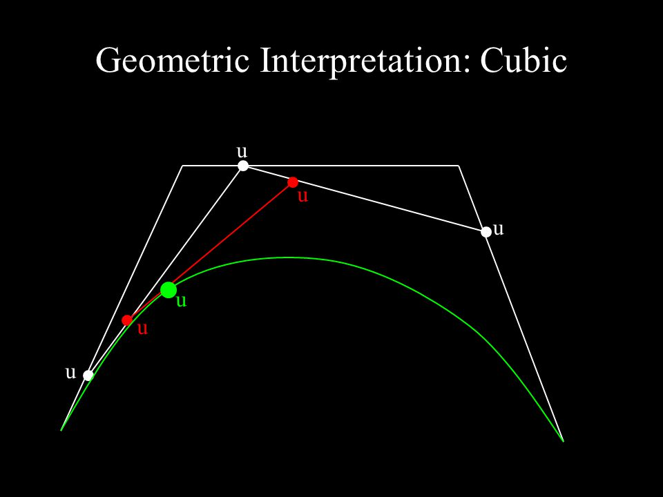 Geometric Interpretation: Cubic u u u u u u