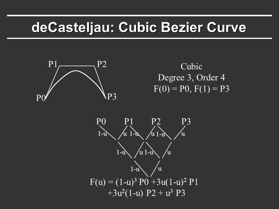deCasteljau: Cubic Bezier Curve P0 P1P2 P3 Cubic Degree 3, Order 4 F(0) = P0, F(1) = P3 P0P1P2P3 1-u u u uu u u F(u) = (1-u) 3 P0 +3u(1-u) 2 P1 +3u 2