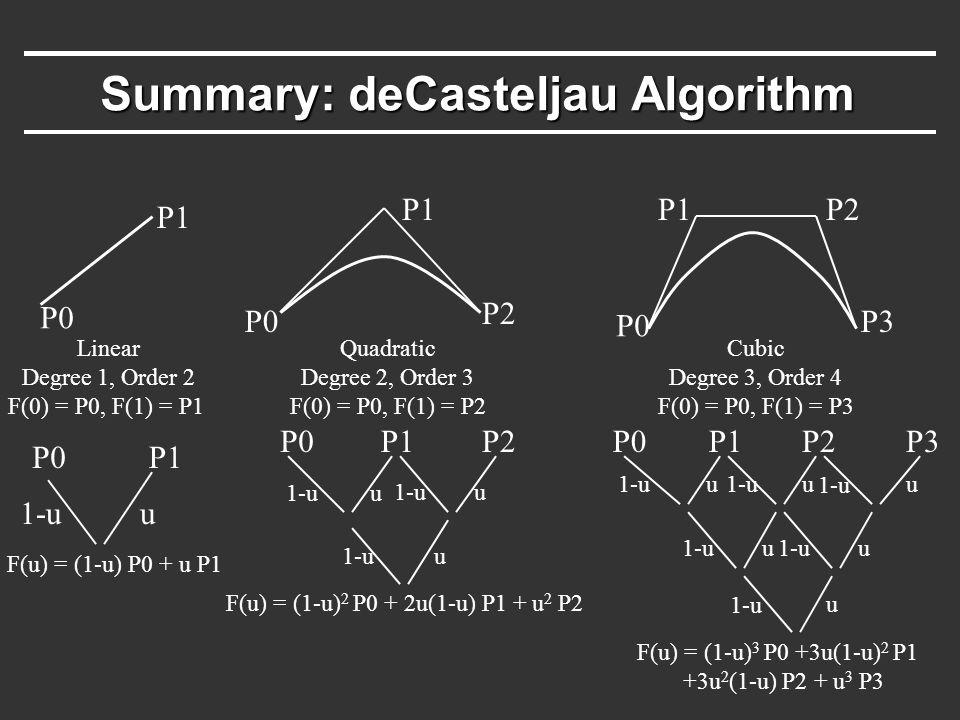 Summary: deCasteljau Algorithm Linear Degree 1, Order 2 F(0) = P0, F(1) = P1 P0 P1 P0P1 1-uu F(u) = (1-u) P0 + u P1 P0 P1 P2 Quadratic Degree 2, Order
