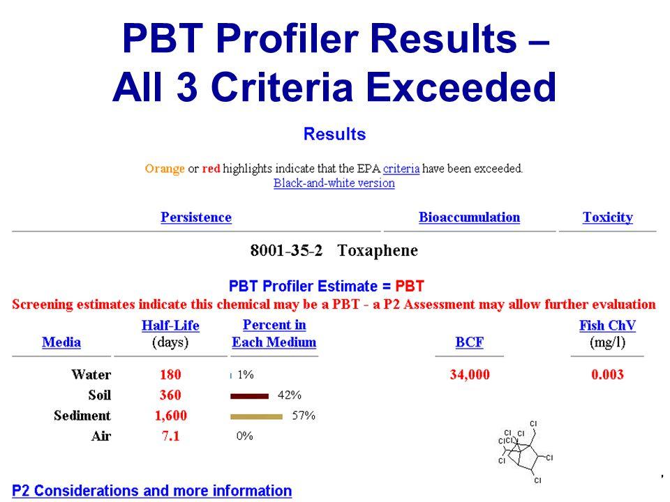 17 PBT Profiler Results – All 3 Criteria Exceeded