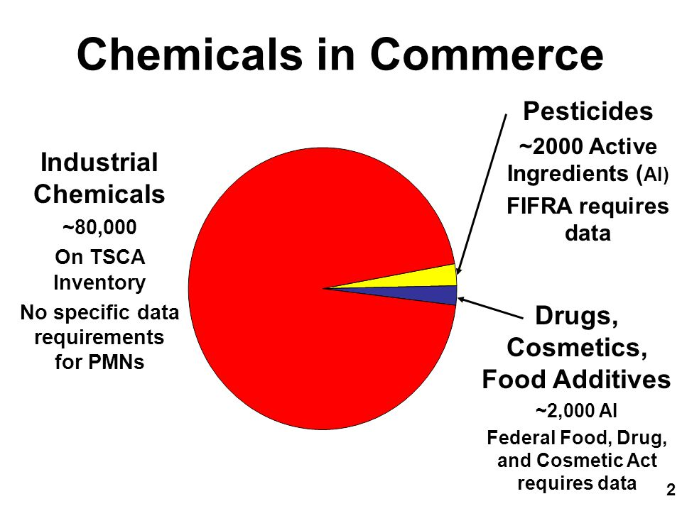 3 Challenge: Evaluating Chemicals In The Absence Of Data Under TSCA Congress gives EPA authority to evaluate / regulate new chemicals EPA must complete its review in 90 days Proponents of manufacture of New Chemicals are not required to do any new testing.