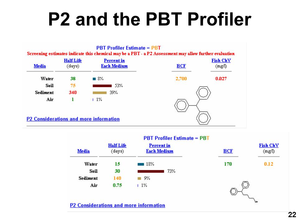 22 P2 and the PBT Profiler