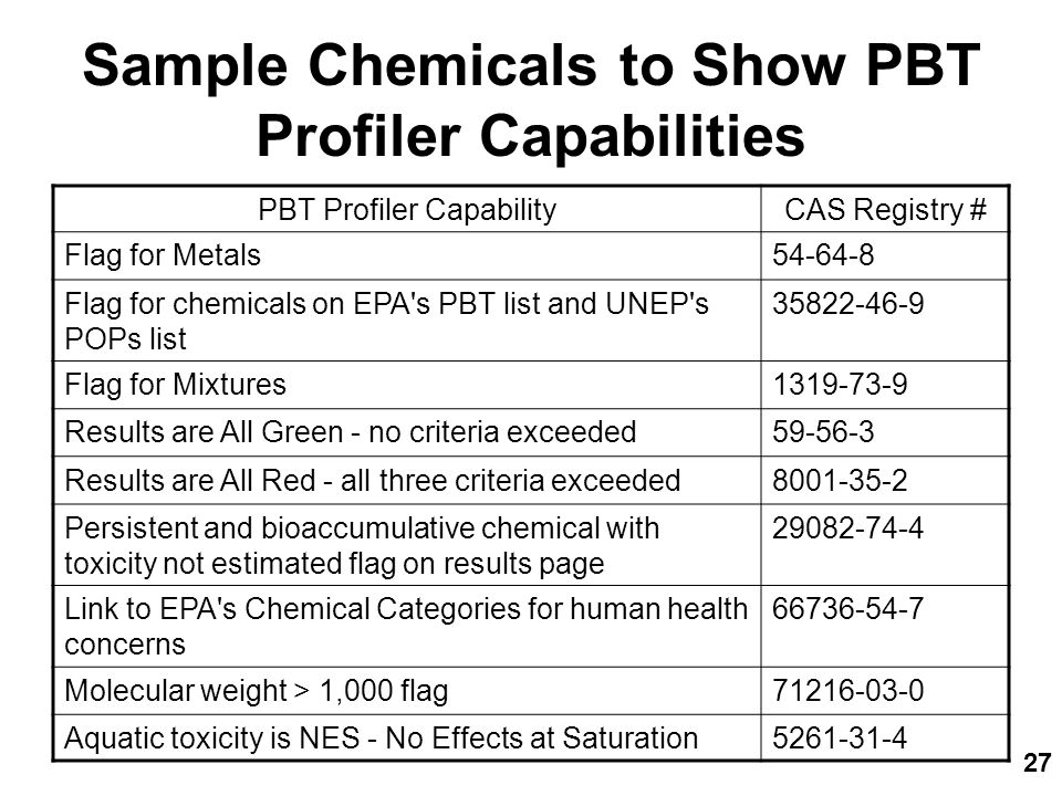 27 Sample Chemicals to Show PBT Profiler Capabilities PBT Profiler CapabilityCAS Registry # Flag for Metals54-64-8 Flag for chemicals on EPA s PBT list and UNEP s POPs list 35822-46-9 Flag for Mixtures1319-73-9 Results are All Green - no criteria exceeded59-56-3 Results are All Red - all three criteria exceeded8001-35-2 Persistent and bioaccumulative chemical with toxicity not estimated flag on results page 29082-74-4 Link to EPA s Chemical Categories for human health concerns 66736-54-7 Molecular weight > 1,000 flag71216-03-0 Aquatic toxicity is NES - No Effects at Saturation5261-31-4
