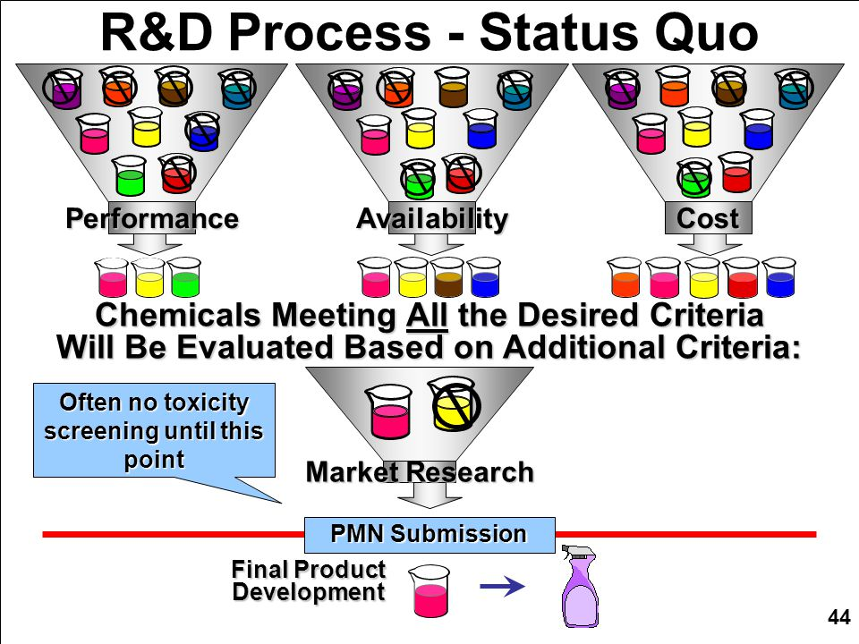 44 R&D Process - Status Quo Chemicals Meeting All the Desired Criteria Will Be Evaluated Based on Additional Criteria: PerformanceAvailabilityCost Market Research Final Product Development PMN Submission Often no toxicity screening until this point