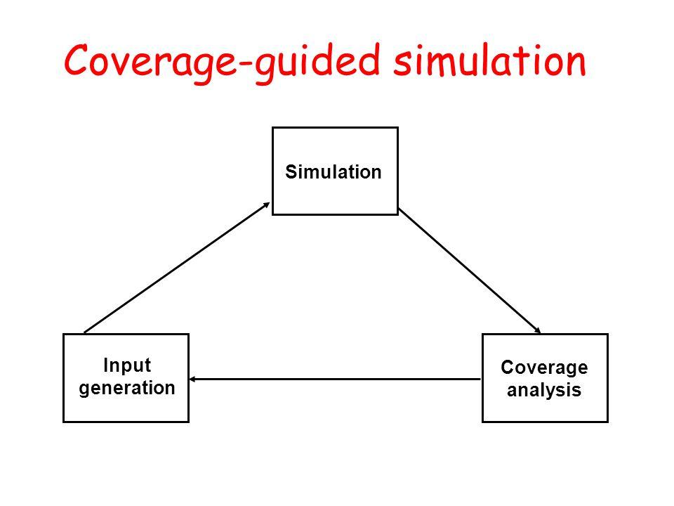 Coverage-guided simulation Simulation Coverage analysis Input generation