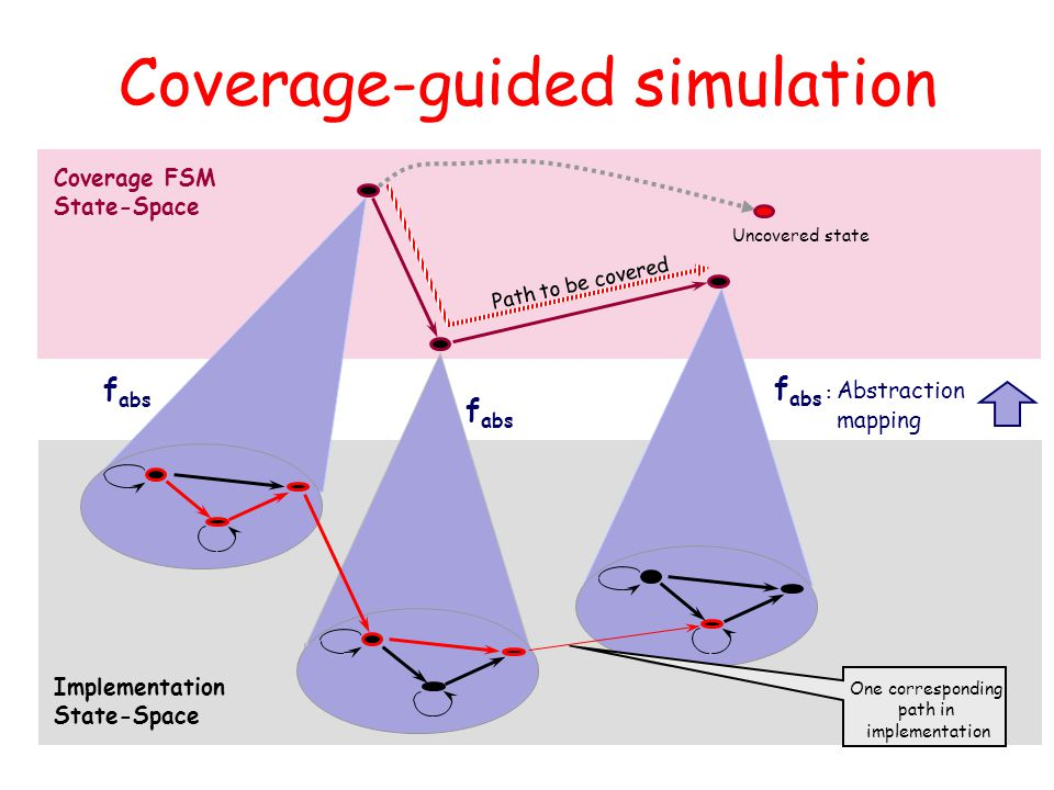 Coverage-guided simulation Coverage FSM State-Space Implementation State-Space f abs : Abstraction mapping f abs Path to be covered One corresponding