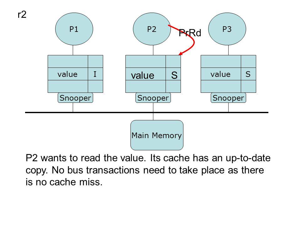 P1P3 P2 Snooper valueS I r2 valueS P2 wants to read the value.