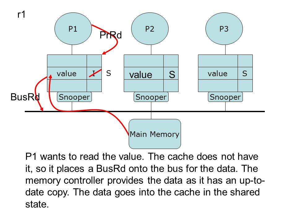 P1P3 P2 Snooper valueS I r1 valueS P1 wants to read the value.