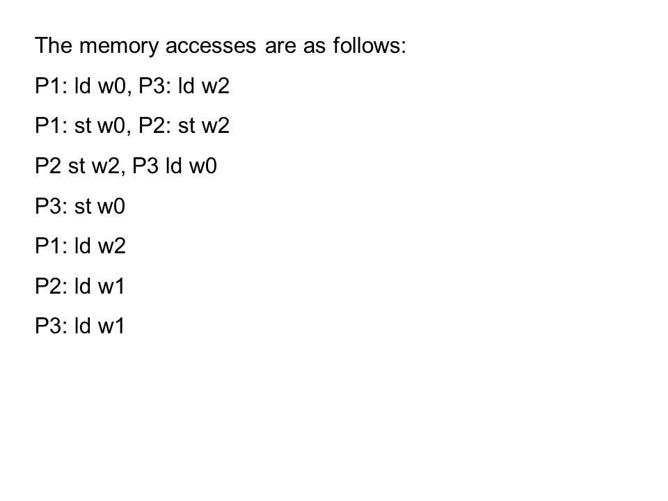The memory accesses are as follows: P1: ld w0, P3: ld w2 P1: st w0, P2: st w2 P2 st w2, P3 ld w0 P3: st w0 P1: ld w2 P2: ld w1 P3: ld w1