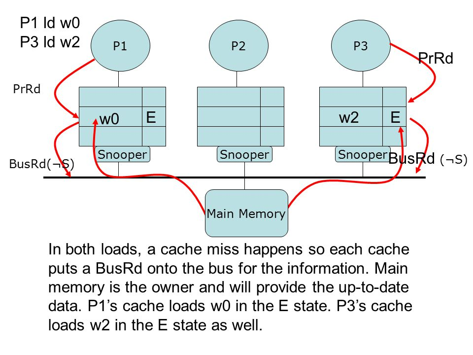 In both loads, a cache miss happens so each cache puts a BusRd onto the bus for the information.