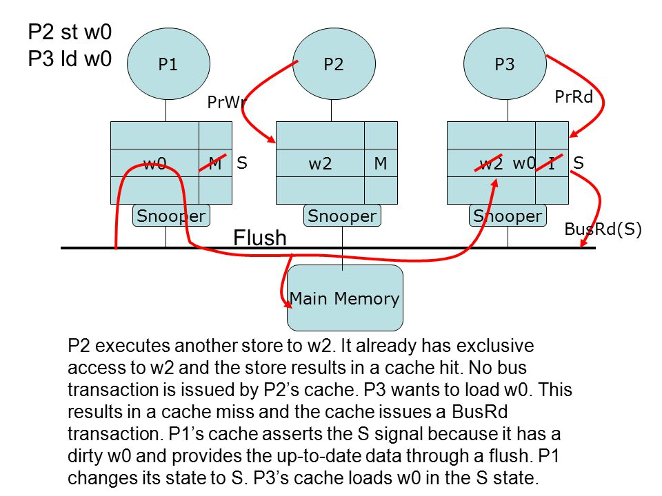 P2 executes another store to w2. It already has exclusive access to w2 and the store results in a cache hit. No bus transaction is issued by P2's cach