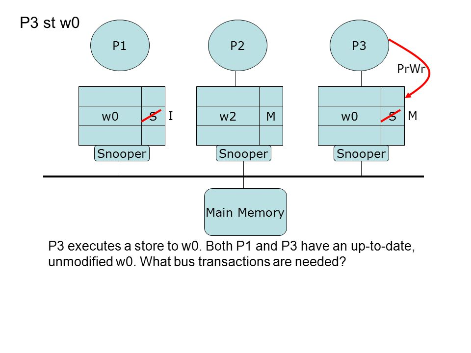 P3 executes a store to w0. Both P1 and P3 have an up-to-date, unmodified w0. What bus transactions are needed? P1P3 Snooper w0S S P3 st w0 P2 w2M I Pr