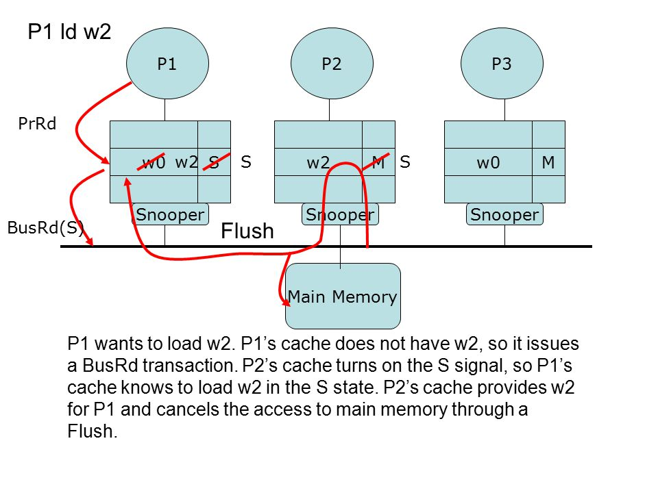 P1 wants to load w2. P1's cache does not have w2, so it issues a BusRd transaction. P2's cache turns on the S signal, so P1's cache knows to load w2 i
