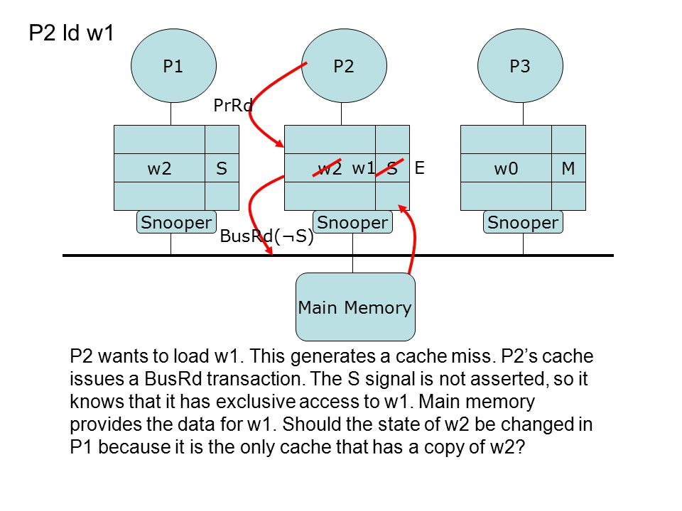 P2 wants to load w1. This generates a cache miss. P2's cache issues a BusRd transaction. The S signal is not asserted, so it knows that it has exclusi