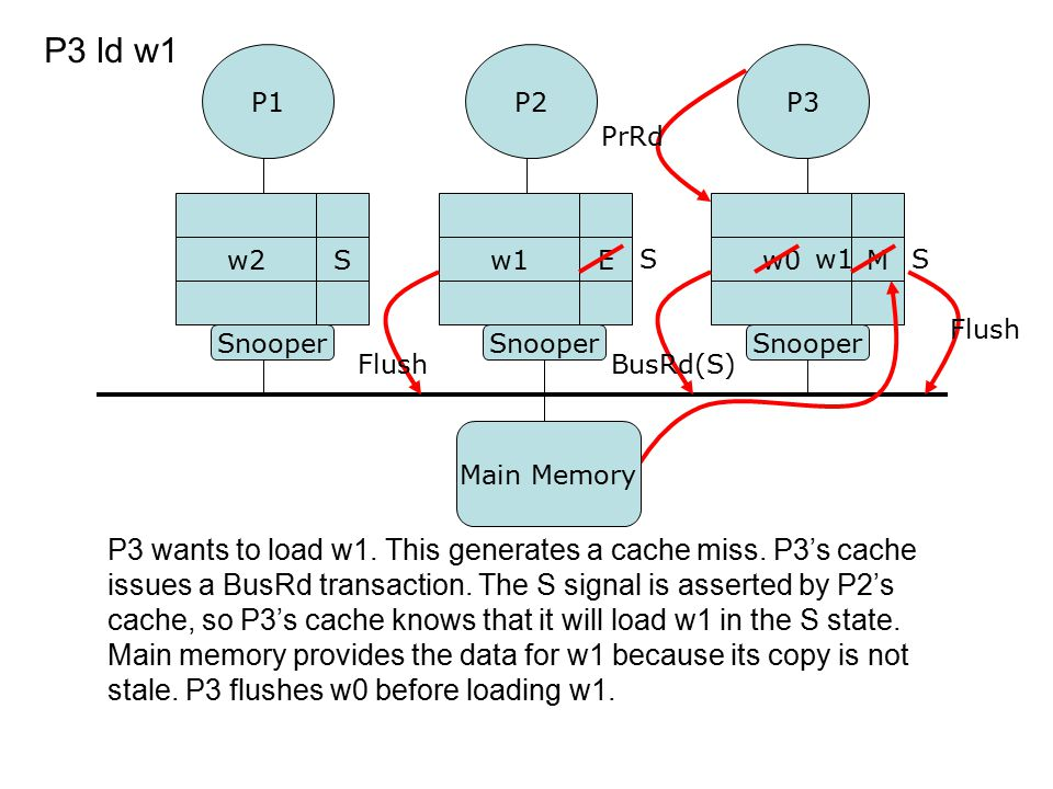 P3 wants to load w1. This generates a cache miss. P3's cache issues a BusRd transaction. The S signal is asserted by P2's cache, so P3's cache knows t