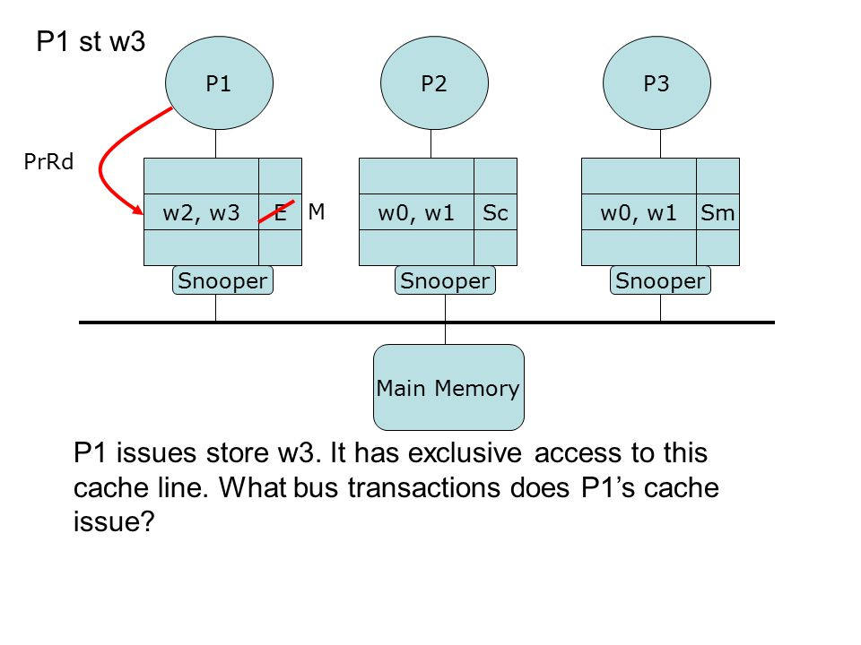 P1 issues store w3. It has exclusive access to this cache line. What bus transactions does P1's cache issue? P1P3 Snooper w0, w1Smw2, w3E P1 st w3 P2