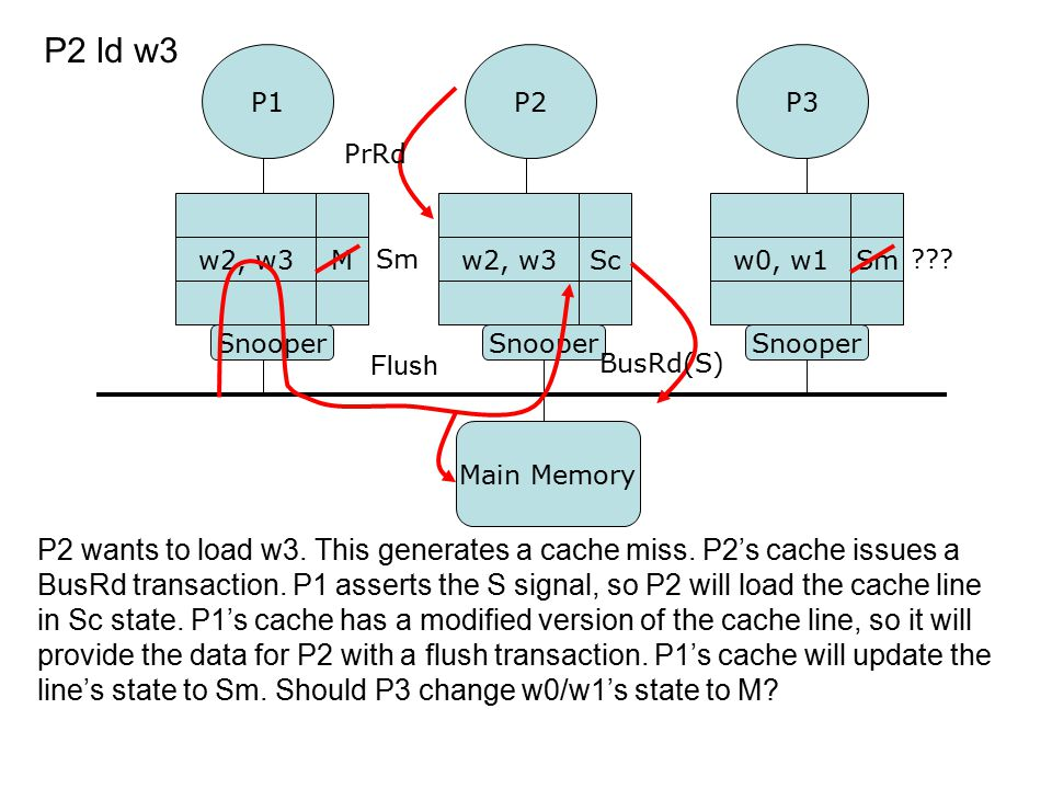 P2 wants to load w3. This generates a cache miss.