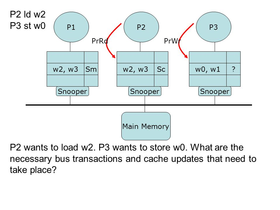 P2 wants to load w2. P3 wants to store w0. What are the necessary bus transactions and cache updates that need to take place? P1P3 Snooper w0, w1?w2,