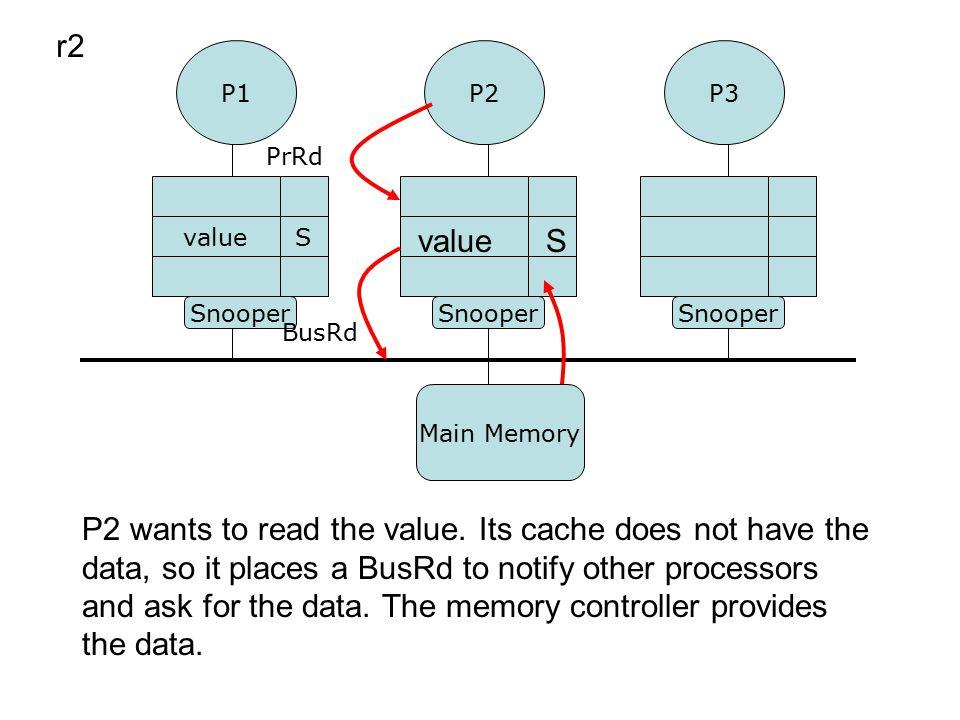 P1P3 P2 Snooper valueS PrRd BusRd r2 valueS P2 wants to read the value.