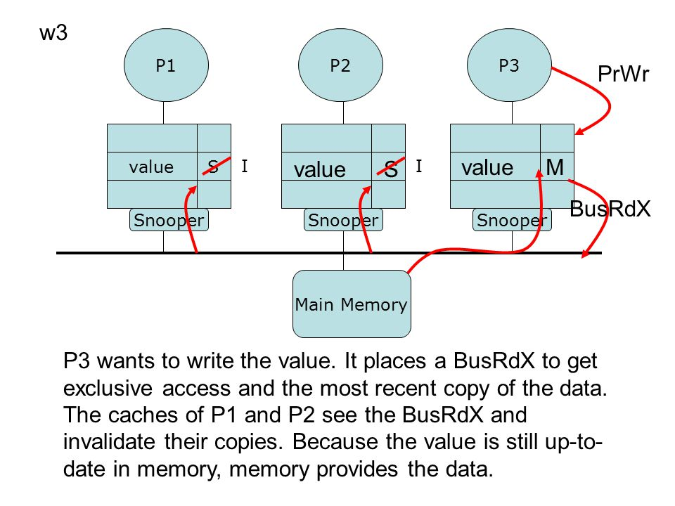 P1P3 P2 Snooper valueS w3 valueS P3 wants to write the value. It places a BusRdX to get exclusive access and the most recent copy of the data. The cac
