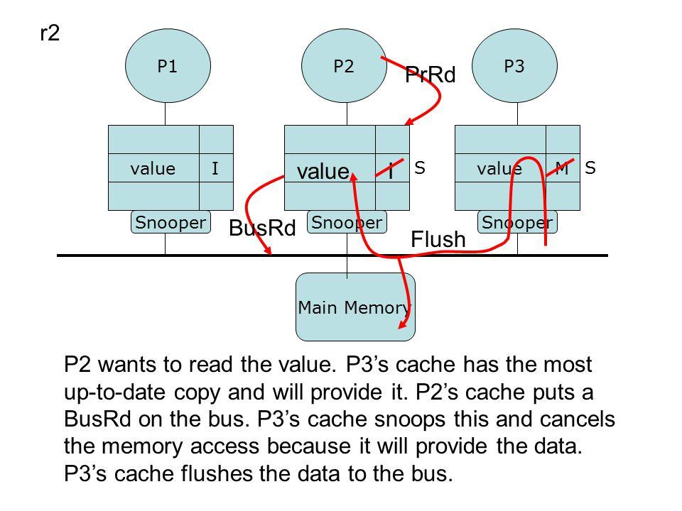 P1P3 P2 Snooper valueM I r2 valueI P2 wants to read the value.