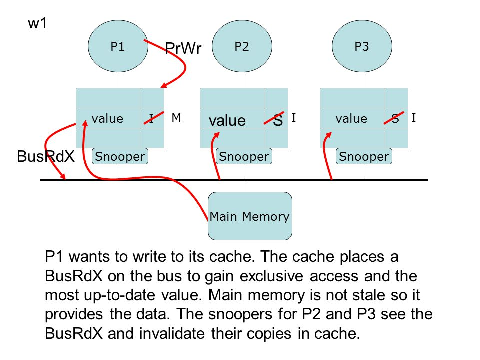 P1P3 P2 Snooper valueS I w1 valueS P1 wants to write to its cache. The cache places a BusRdX on the bus to gain exclusive access and the most up-to-da