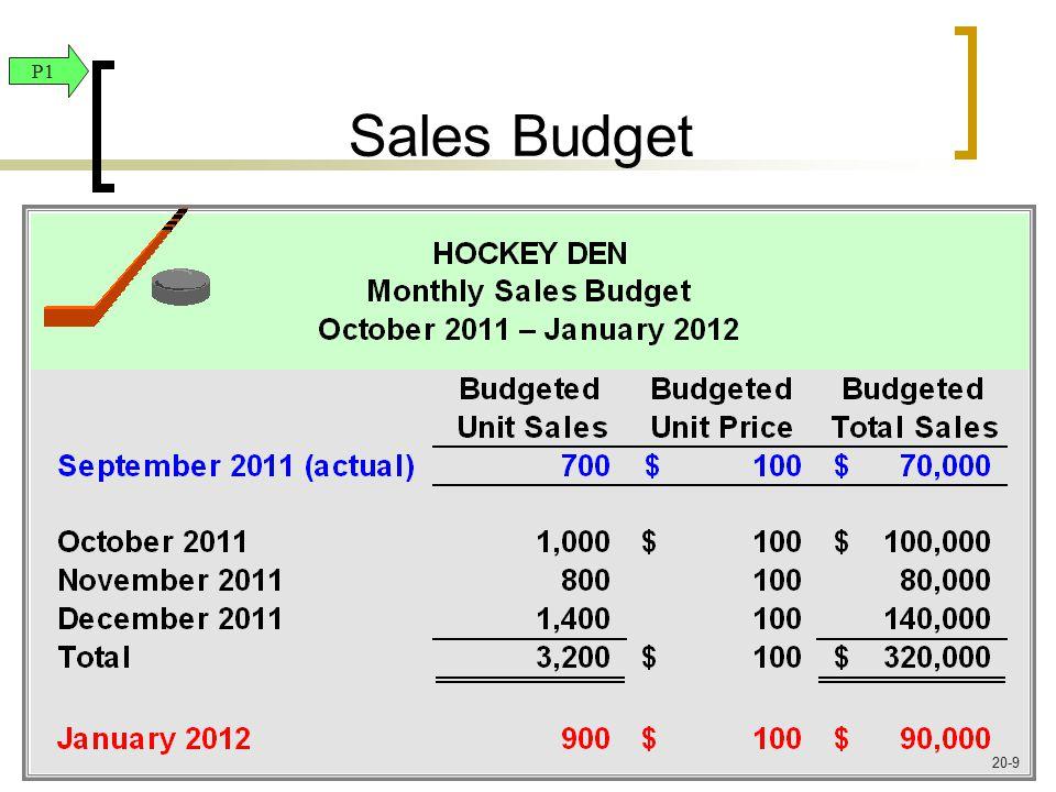 Sales Budget P1 20-9