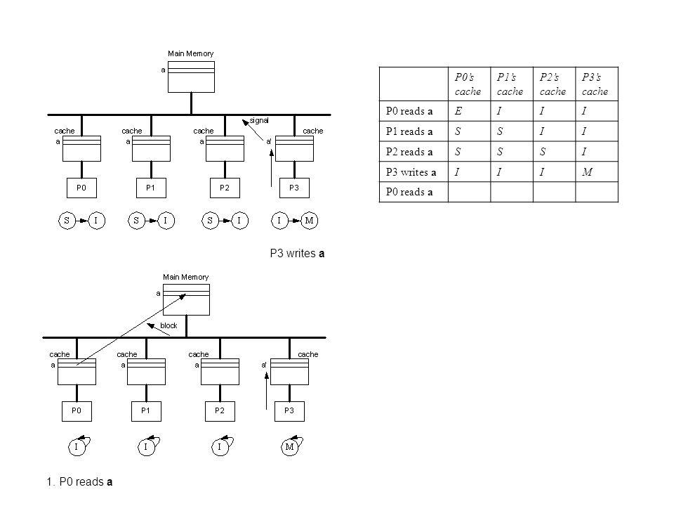 P0's cache P1's cache P2's cache P3's cache P0 reads aEIII P1 reads aSSII P2 reads aSSSI P3 writes aIIIM P0 reads a P3 writes a 1. P0 reads a