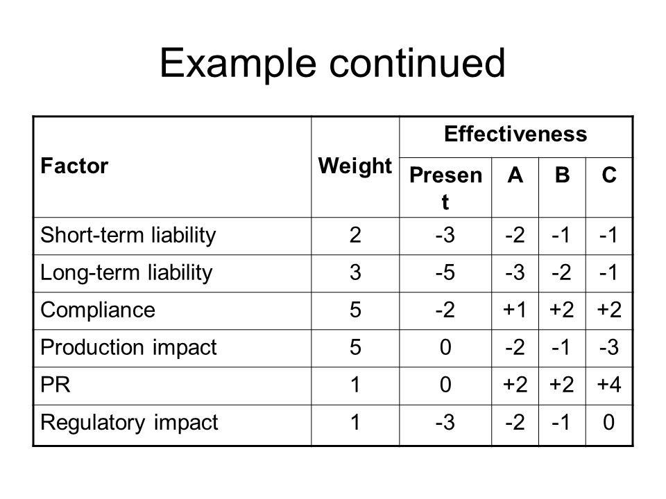 Example continued FactorWeight Effectiveness Presen t ABC Short-term liability2-3-2 Long-term liability3-5-3-2 Compliance5-2+1+2 Production impact50-2