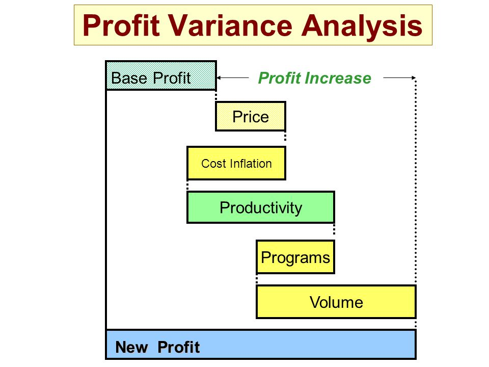 PVA Simplified Analytical Process (Price first) Restate (inflate) base period (P1) sales using current period (P2) prices, i.e.