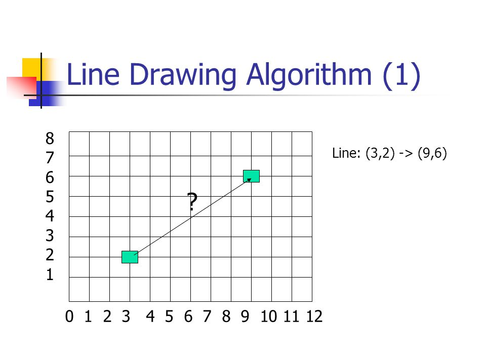 Line Drawing Algorithm (1) 0 1 2 3 4 5 6 7 8 9 10 11 12 8765432187654321 Line: (3,2) -> (9,6)