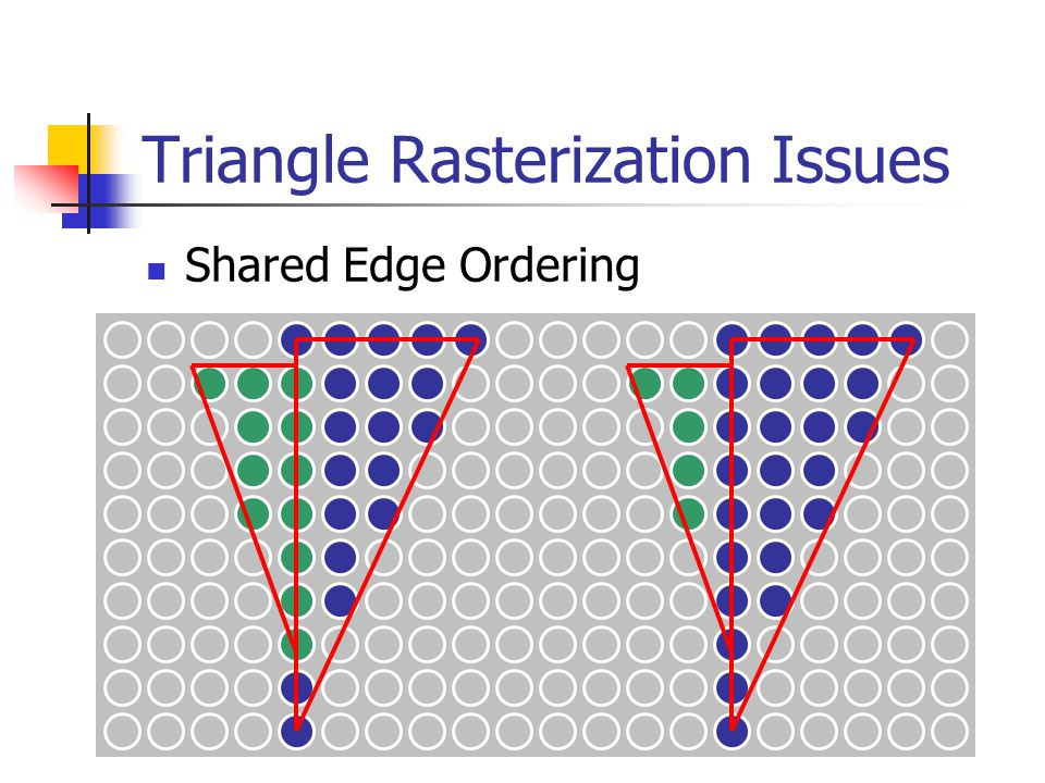 Triangle Rasterization Issues Shared Edge Ordering