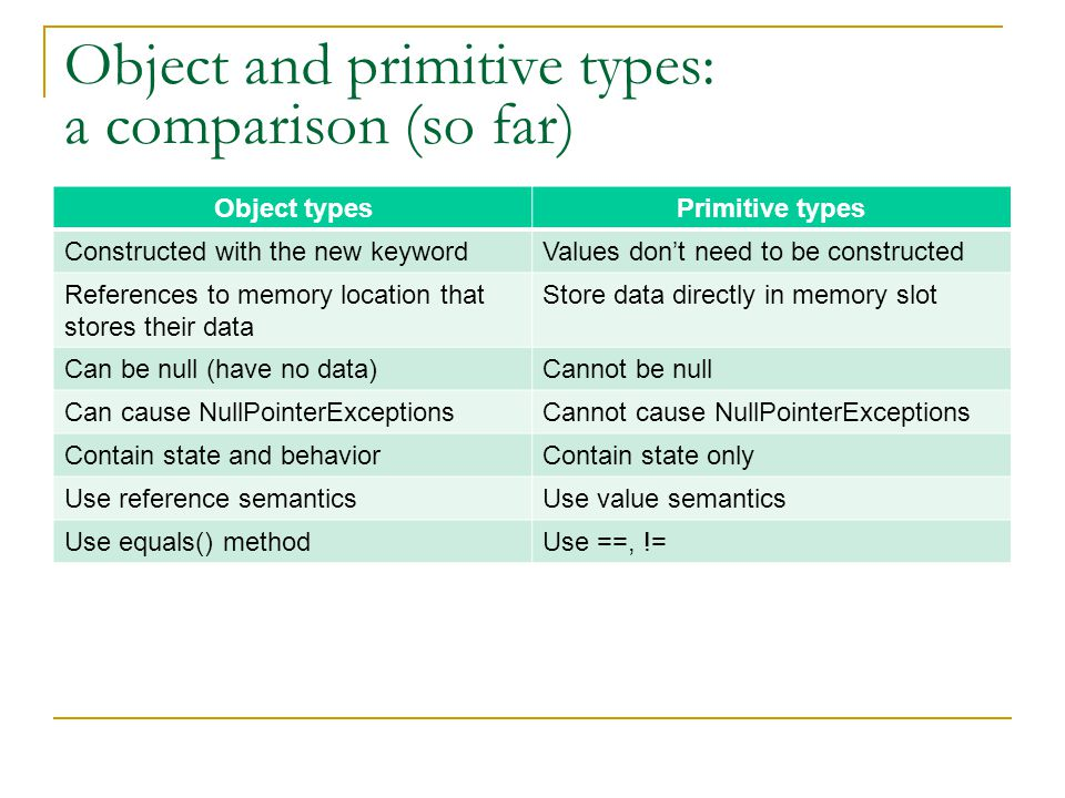 Object and primitive types: a comparison (so far) Object typesPrimitive types Constructed with the new keywordValues don't need to be constructed References to memory location that stores their data Store data directly in memory slot Can be null (have no data)Cannot be null Can cause NullPointerExceptionsCannot cause NullPointerExceptions Contain state and behaviorContain state only Use reference semanticsUse value semantics Use equals() methodUse ==, !=