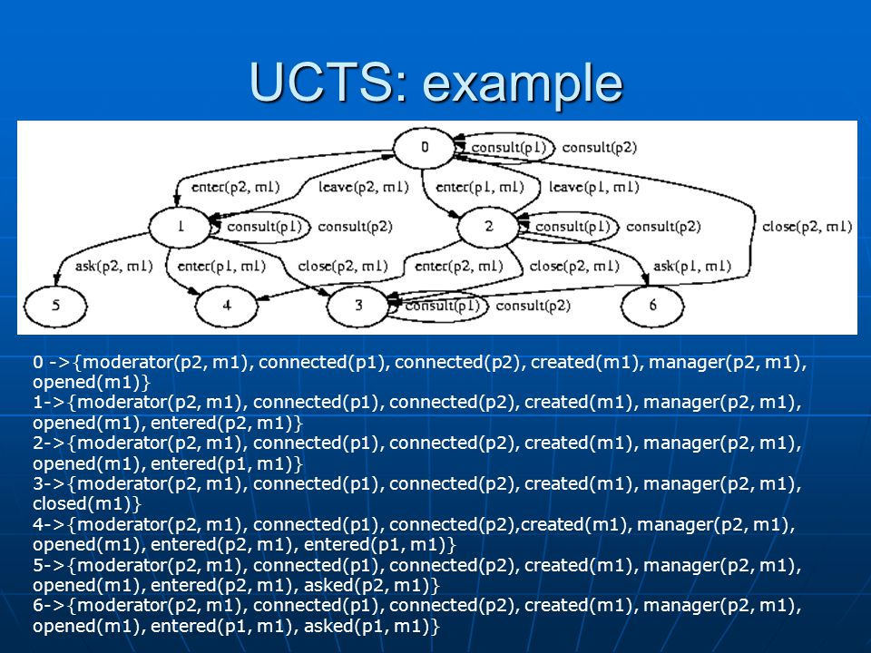 UCTS: example 0 ->{moderator(p2, m1), connected(p1), connected(p2), created(m1), manager(p2, m1), opened(m1)} 1->{moderator(p2, m1), connected(p1), connected(p2), created(m1), manager(p2, m1), opened(m1), entered(p2, m1)} 2->{moderator(p2, m1), connected(p1), connected(p2), created(m1), manager(p2, m1), opened(m1), entered(p1, m1)} 3->{moderator(p2, m1), connected(p1), connected(p2), created(m1), manager(p2, m1), closed(m1)} 4->{moderator(p2, m1), connected(p1), connected(p2),created(m1), manager(p2, m1), opened(m1), entered(p2, m1), entered(p1, m1)} 5->{moderator(p2, m1), connected(p1), connected(p2), created(m1), manager(p2, m1), opened(m1), entered(p2, m1), asked(p2, m1)} 6->{moderator(p2, m1), connected(p1), connected(p2), created(m1), manager(p2, m1), opened(m1), entered(p1, m1), asked(p1, m1)}