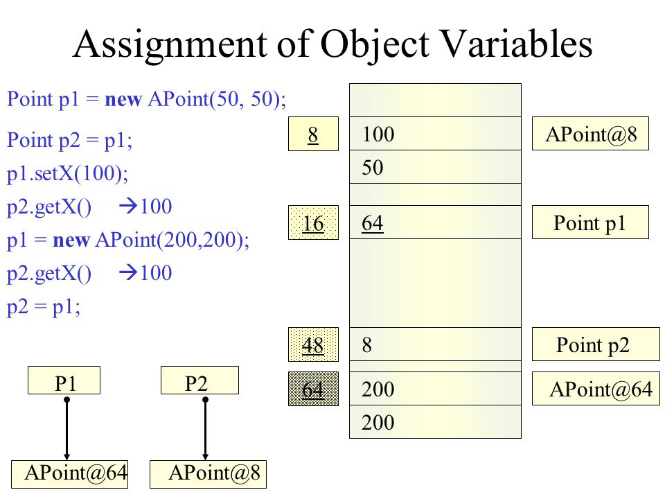 Assignment of Object Variables 100 50 200 APoint@8 64 200 16 48 8 Point p1 APoint@64 8Point p2 64 Point p2 = p1; p1 = new APoint(200,200); p2.getX() 