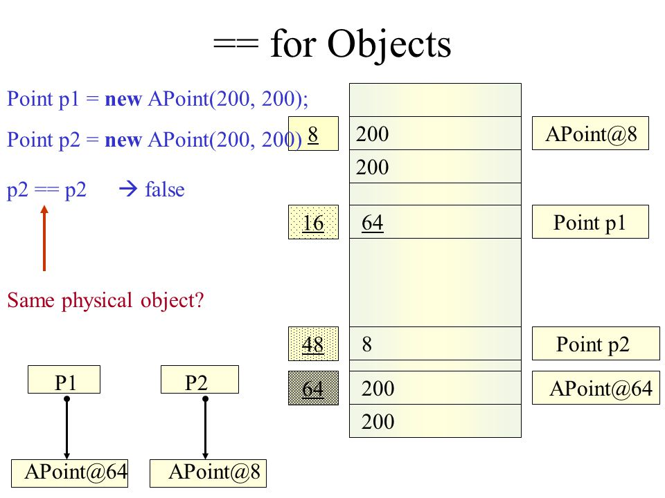 == for Objects 200 APoint@8 64 200 16 48 8 Point p1 APoint@64 8Point p2 64 Point p2 = new APoint(200, 200) Point p1 = new APoint(200, 200); P1P2 APoin